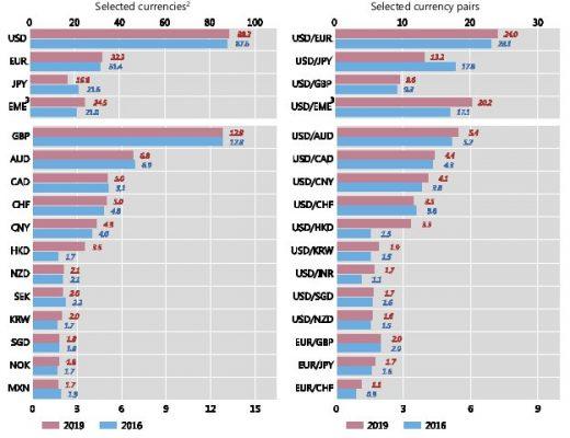 Pares de divisas más transados en forex
