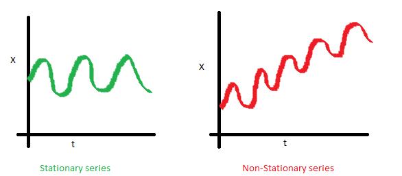 Serie temporal estacionaria en media