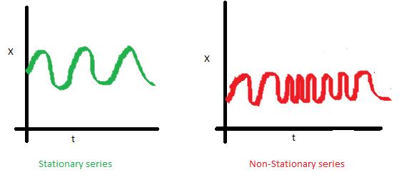 Serie temporal estacionaria-autocovarianza