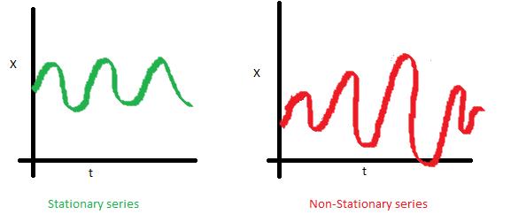 Serie temporal estacionaria en varianza
